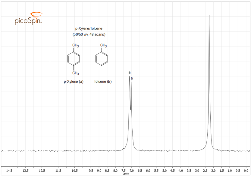 nmr of toluene. picoSpin-45 1H NMR Spectrum of